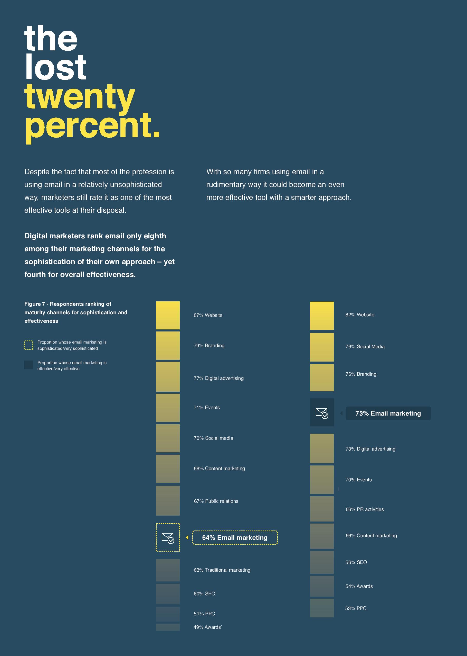 Pure360 Email Maturity Benchmarking Report Page 16